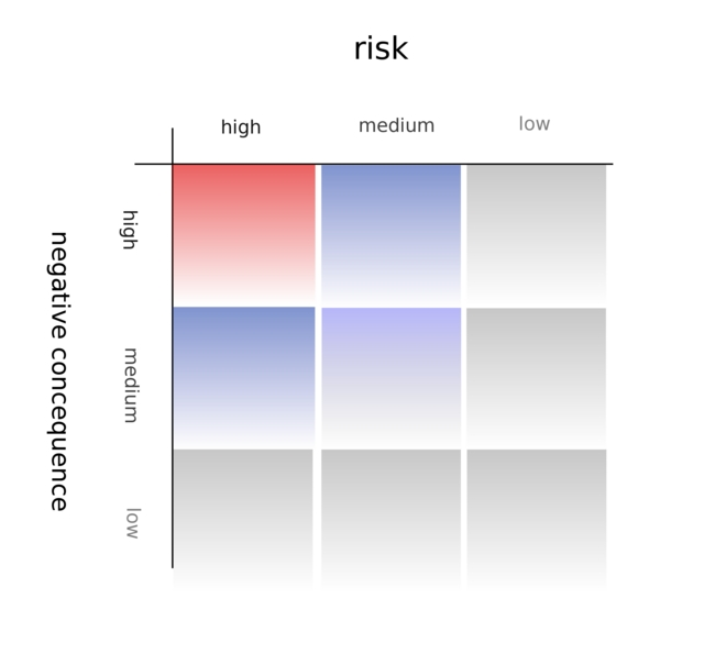 The Risk Matrix